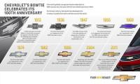 Логотипу Chevrolet исполняется 100 лет
